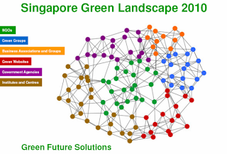 Singapore Green Landscape 2010 cover