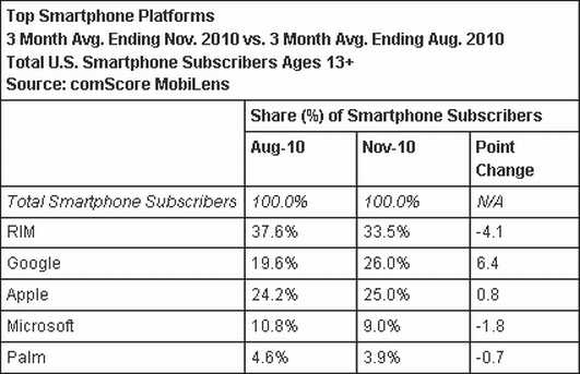 Android Surpasses iPhone In Total US Smartphone ...