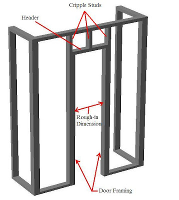 Charmant How To Build A Coat Closet   Framing The Door