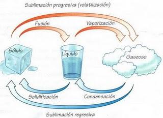 Cambios de estado progresivo y regresivo. | Química Fácil