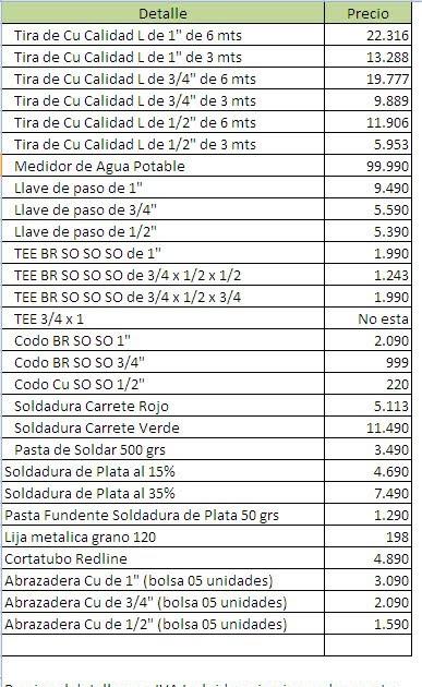 Gasfiter chileno precio de los materiales para costear el Sodimac sanitarios precios