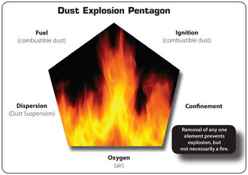 Industrial Fire Prevention: The Fire Triangle, Fire Tetrahedron ...