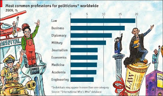 http://gulzar05.blogspot.com.ng/2009/04/occupational-origins-of-politicians.html