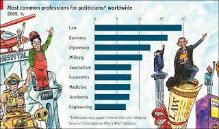 http://gulzar05.blogspot.com.ng/2009/04/occupational-origins-of-politicians.html