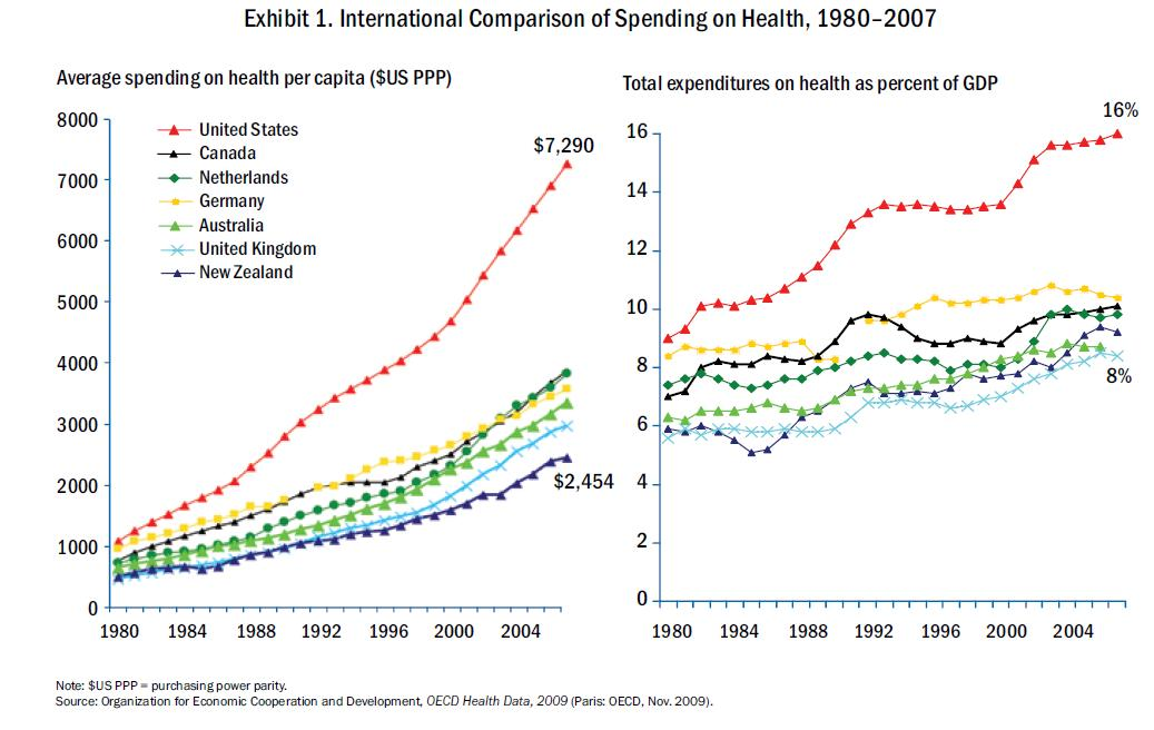 Comparing Health Care Systems Across Developed World