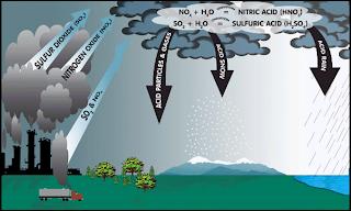 Kesan Pencemaran Udara Tugasan Geografi T3 2014