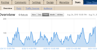 blogger.com web traffic analytics