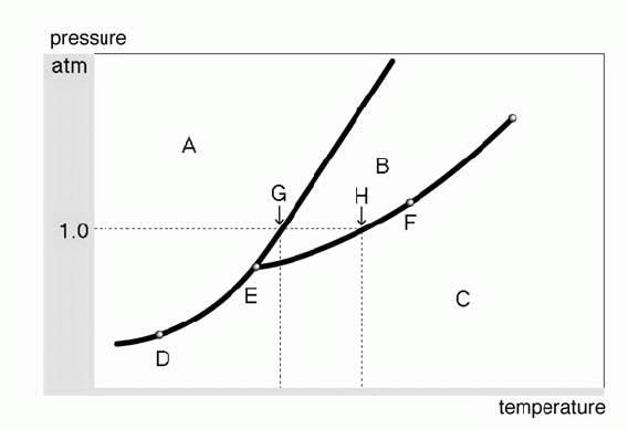 Tugas mrahmad mei 2010 b c dan h dan fasa yang ada di titik d e f dan g dan tunjukkan titik mana yang menyatakan titik tripel titik didih normal titik beku normal ccuart Gallery