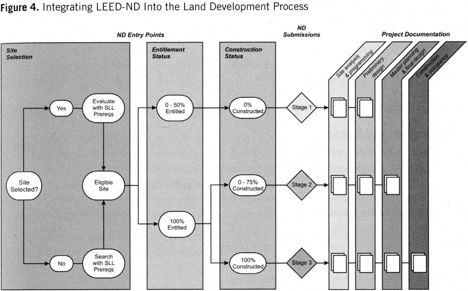 Real life leed a leed for neighborhood development project leed neighborhood development leed nd stages explained xflitez Images
