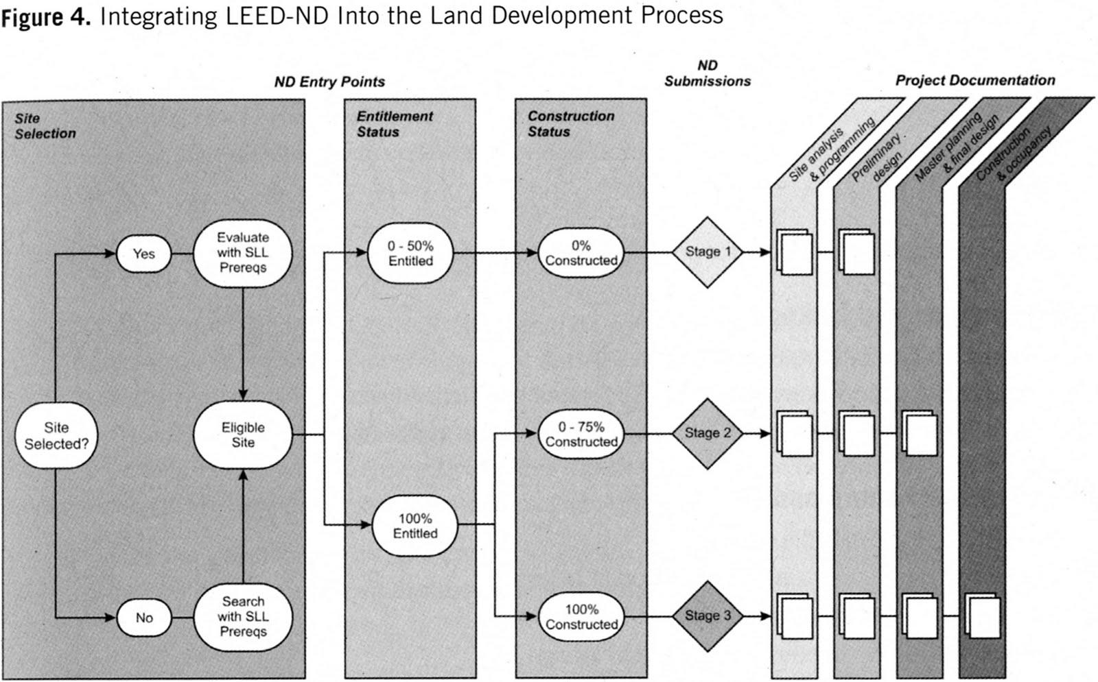 Real Life Leed A Leed For Neighborhood Development Project Planning