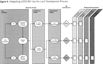 LEED Neighborhood Development (LEED-ND) Stages Explained