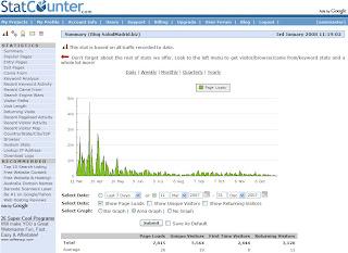 Gráfico de área y tabla resumen de visitas. Hacer clic para aumentar.