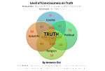 Level of Consciousness on Truth