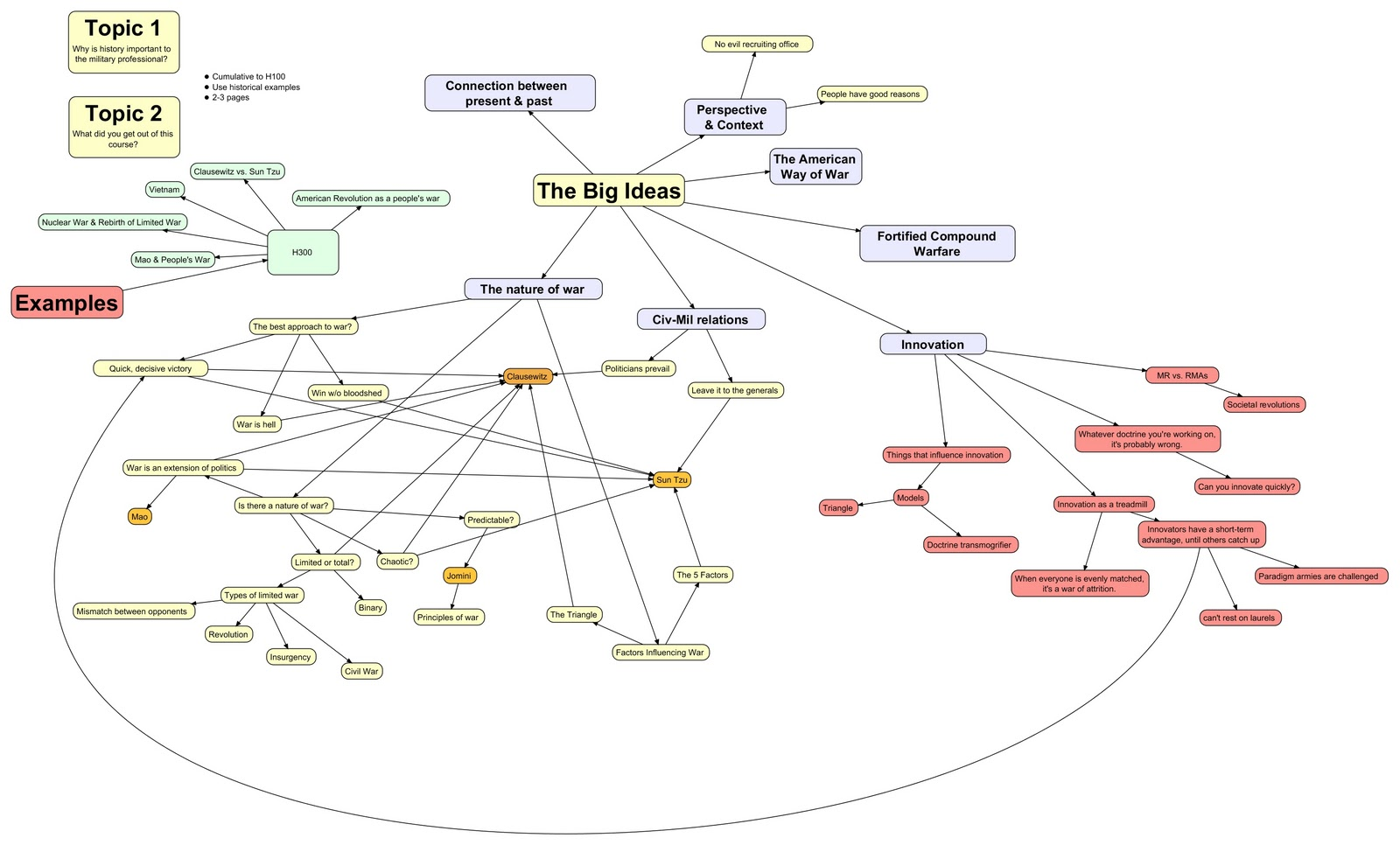 an example of a concept map