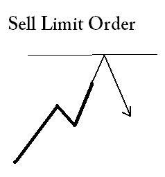 Istilah forex buy limit