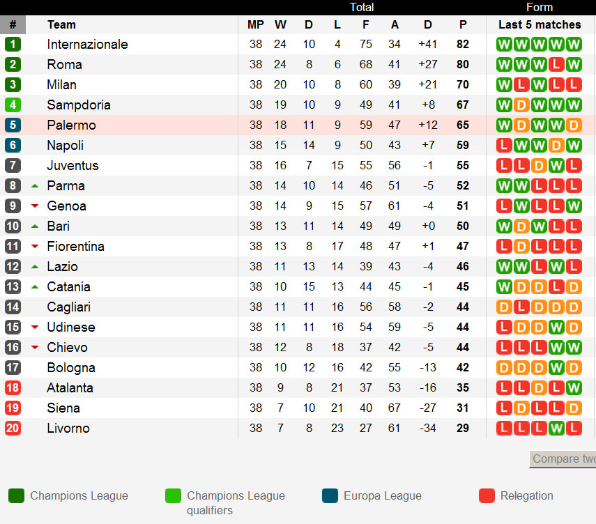 italian league table and results