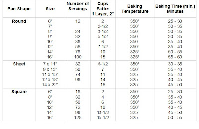 Wilton Cake Pan Serving Size Chart