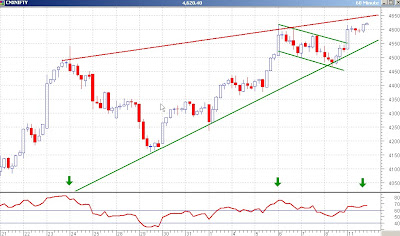 Nifty 60 minutes Chart - Breakout Achieved but Resistance Nearby