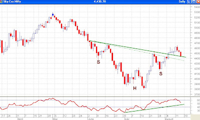 Nifty Daily Chart - Debatable Neckline