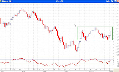 Nifty Daily Chart - RSI at 60. Resistance here?