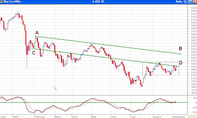 Nifty Daily Chart - MACD Slightly Bullish