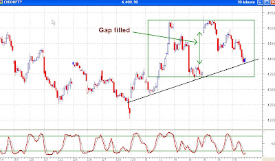 Nifty 30 Minutes - Stochastics Gives Buy Signal