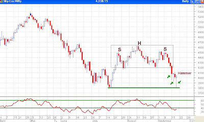Nifty Daily Chart - Hammer Today and Long lower shadows suggest bullishness