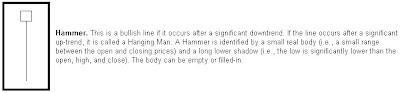 Hammer According to Options Outlet