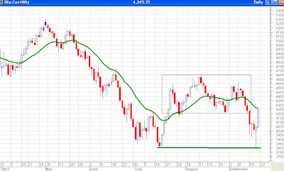 Nifty Daily Chart - Resistance at 21 day EMA