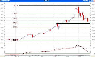 Nifty Monthly Chart - Next Support at 50% Fibonacci Retracement