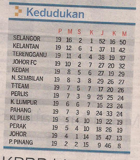Penuh (Full Results) TM Liga Super (Super League): 1 Jun 2010