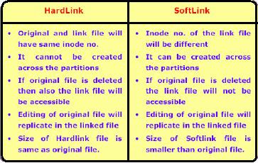 Difference between hard link soft link inode link