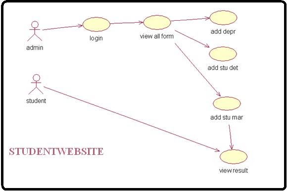 Use Case Diagram For Student Mark Analysis