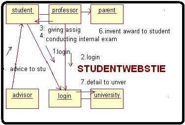 COLLABORATION DIAGRAM For STUDENT MARK ANALYSIS System