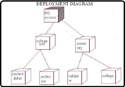 DEPLOYMENT DIAGRAM STUDENT MARK ANALYSIS