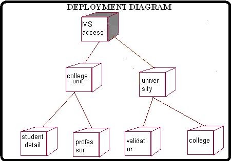 deployment diagram for student mark analysis student cpu - How To Draw Component Diagram In Rational Rose