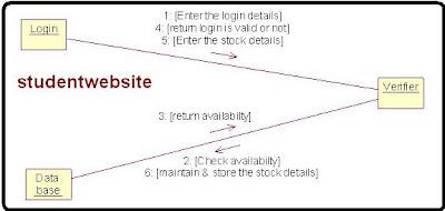 Stock Maintenance collaboration Diagram Report