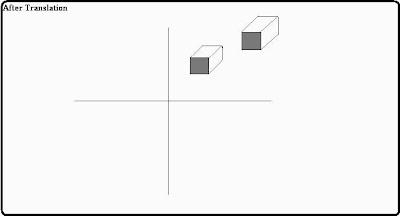 Visualization of 3-Dimensional Images Algorithm After Translation