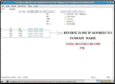 DNS – Domain Name System configuration Server Setup in RHEL5 reverse.zone