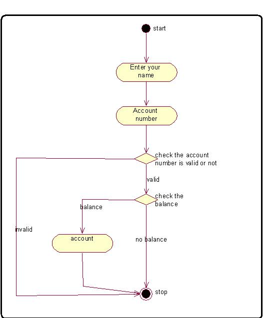online banking system creating activity diagram for banking    activity diagram online banking system process programming algorithm in c   source code