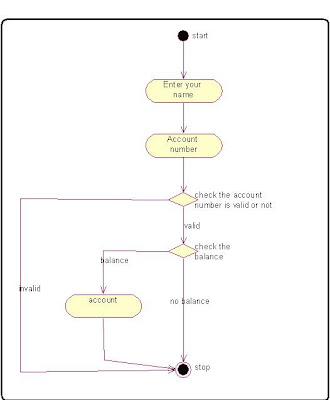Activity Diagram Online Banking System Process programming algorithm in c++ Source code