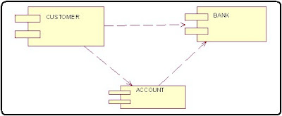 Online Banking System, Algorithm in c++ programming  Generate Sourcecode in c++