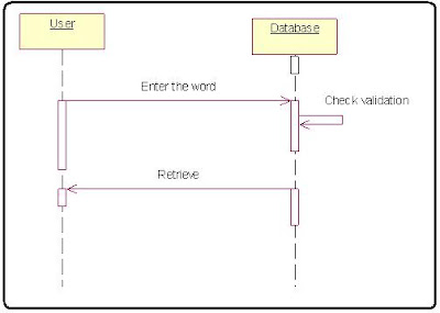 Search the word Vocabulary in Dictionary Sequence diagram