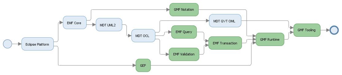 emf eclipse modeling framework 2nd edition pdf