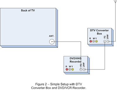 Digital TV Transition Information: What about VCRs
