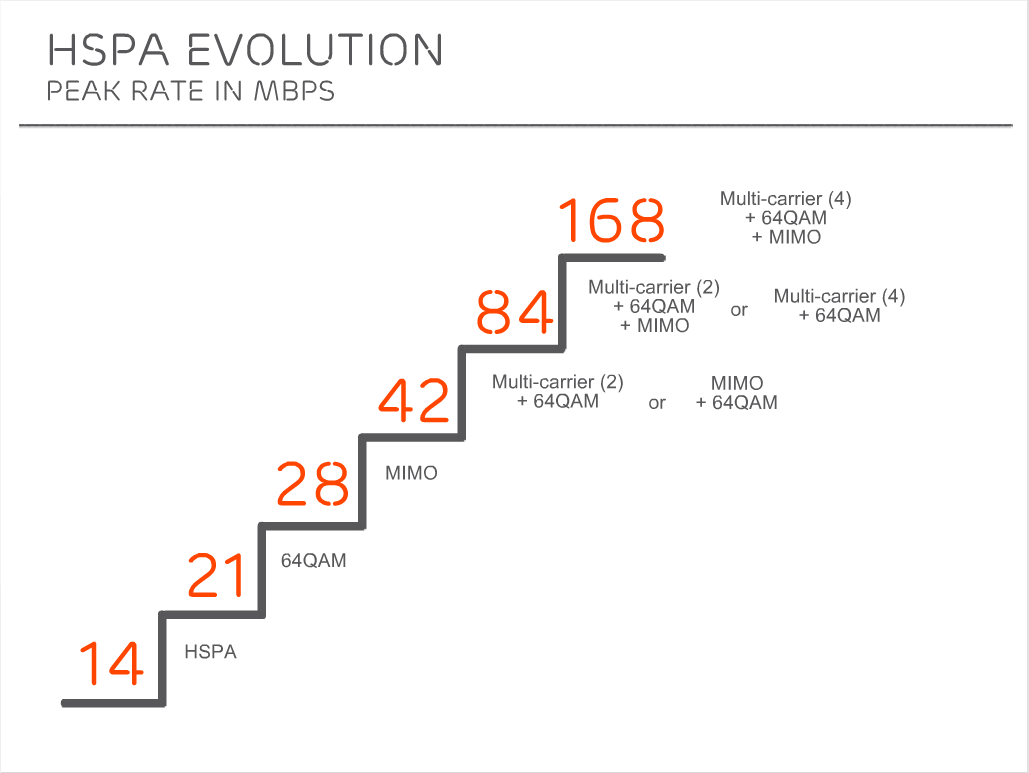 Еволюція (не плутати з полюцією) HSPA