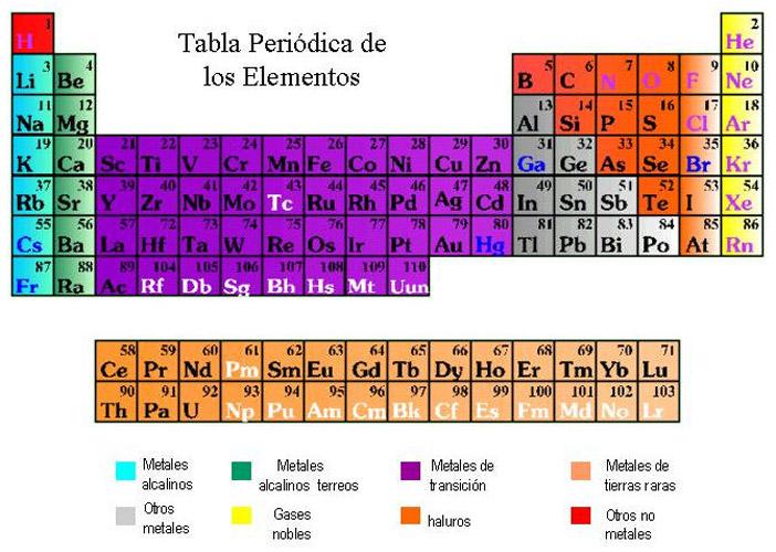 Tabla de valencias para imprimir tabla peridica de elementos urtaz Choice Image