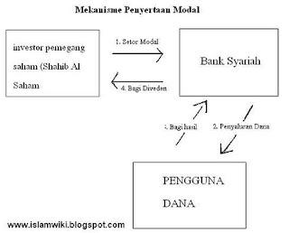 mekanisme penyertaan modal dalam bank syariah
