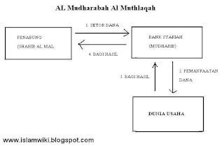 bagan mekanisme investasi dalam bank syariah 1