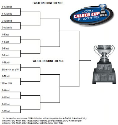 nhl playoffs  format